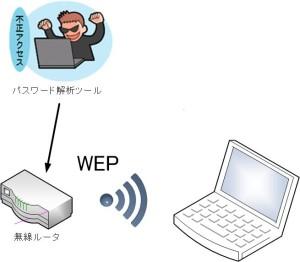 無線不正アクセス2
