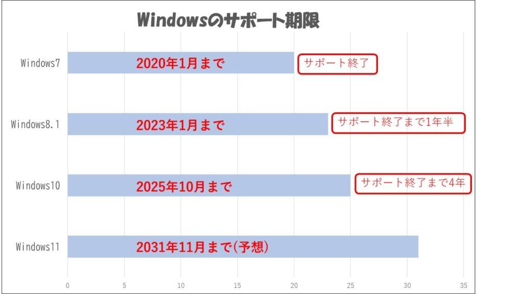 Windowsのサポート期限