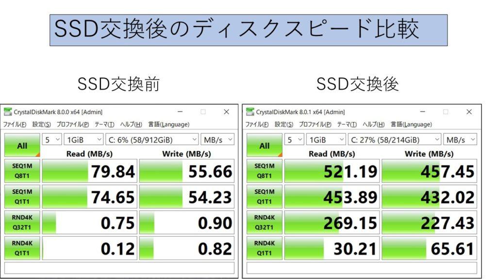SSD交換前後のディスクスピード